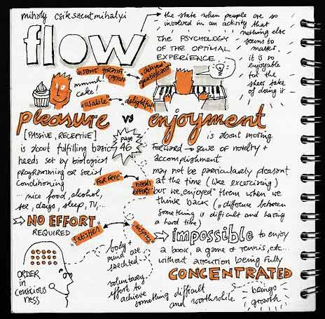 a notebook of Mihaly Csikszentmihalyi's depiction of flow